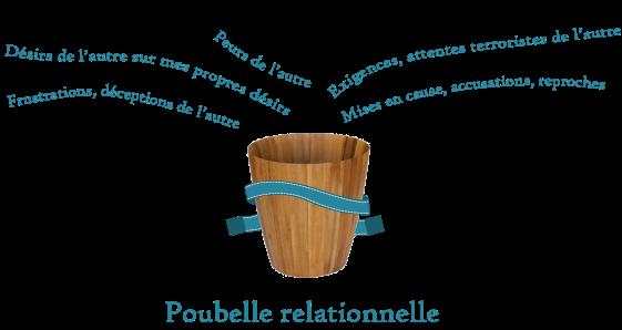 Poubelle-relationnelle